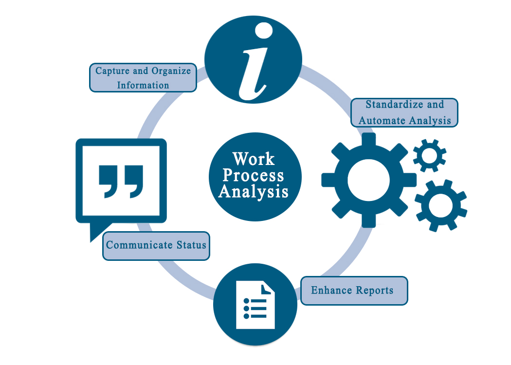 Work Process Analysis
